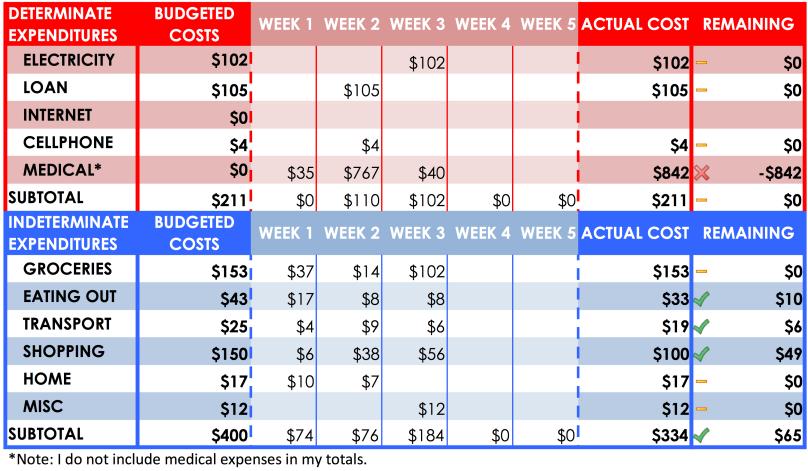 February 2018 Budget Week 3